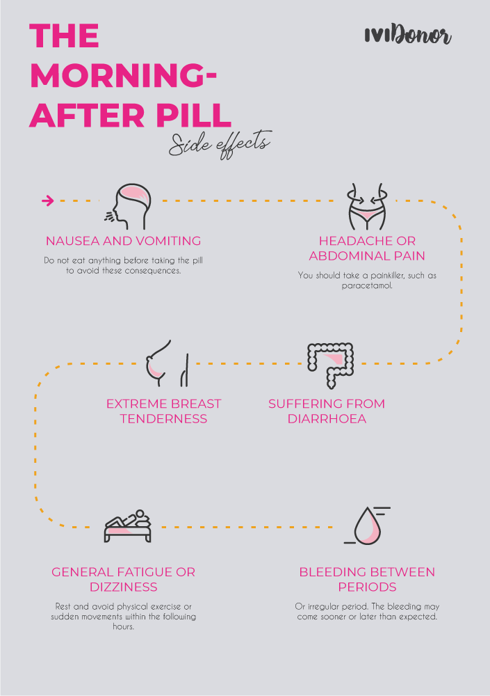 Side effects of the morning-after pill [Infographic ...